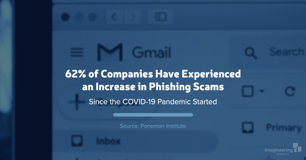 62% of companies experiencing an increase in phishing scams since the COVID-19 pandemic started