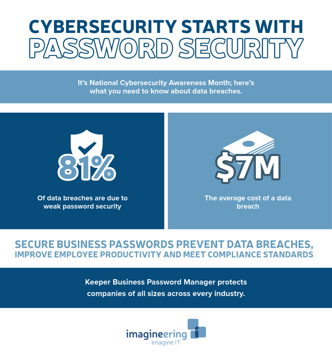 Password Security Facts, Password Manager Facts