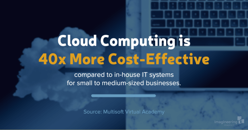Cloud Computing is 40X more cost-effective compared to in house systems for small to medium sized businesses