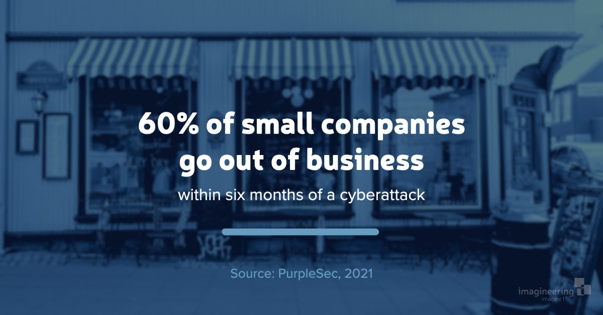 60% of small companies go out of business within six months of a cyberattack